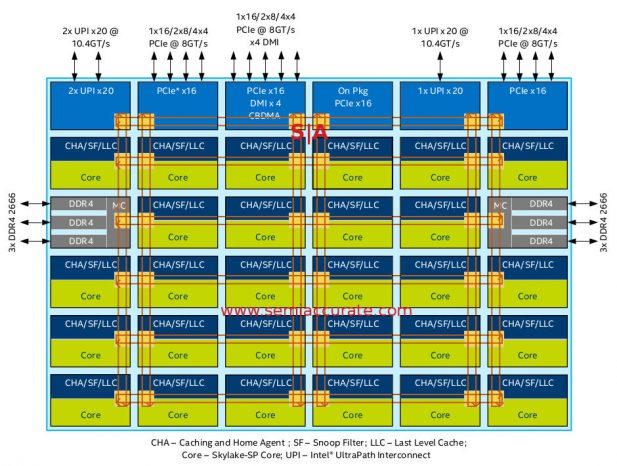 Intel Purley XCC die diagram